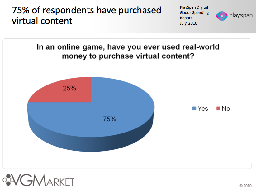 Users will pay for virtual content