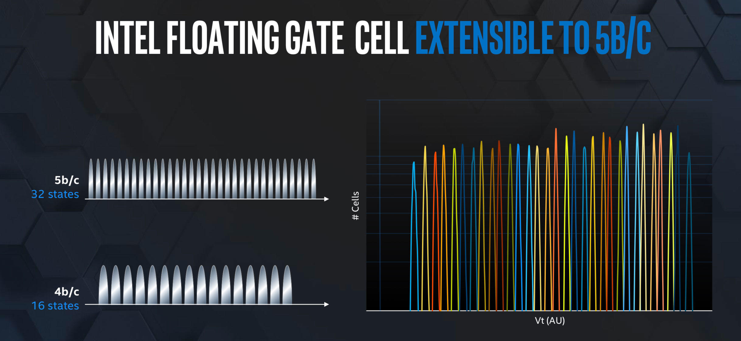 Intel says it's working on doubling its flash memory storage density by squeezing five bits of data into each memory cell.