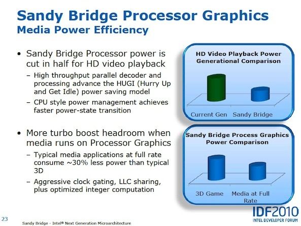 Sandy Bridge makes strides in power efficiency compared to current Intel Core i series chips since the graphics function is integrated onto the CPU.