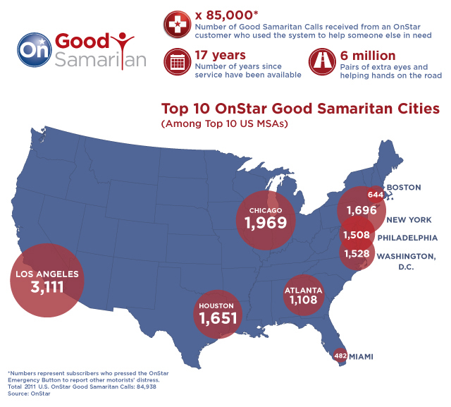 OnStar ranks the cities with the most Good Samaritan calls to its operator assisted emergency response system.