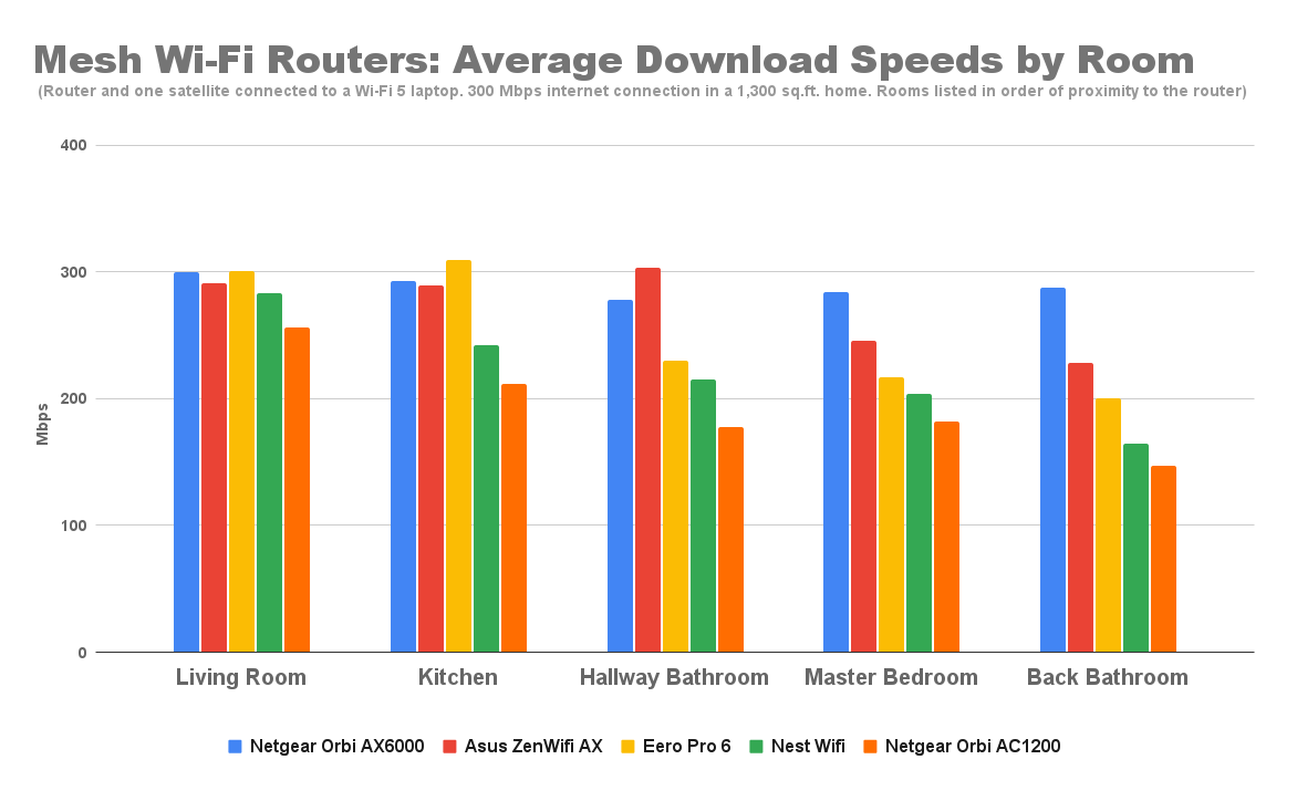 mesh-wi-fi-routers-average-download-speeds-by-room-7.png