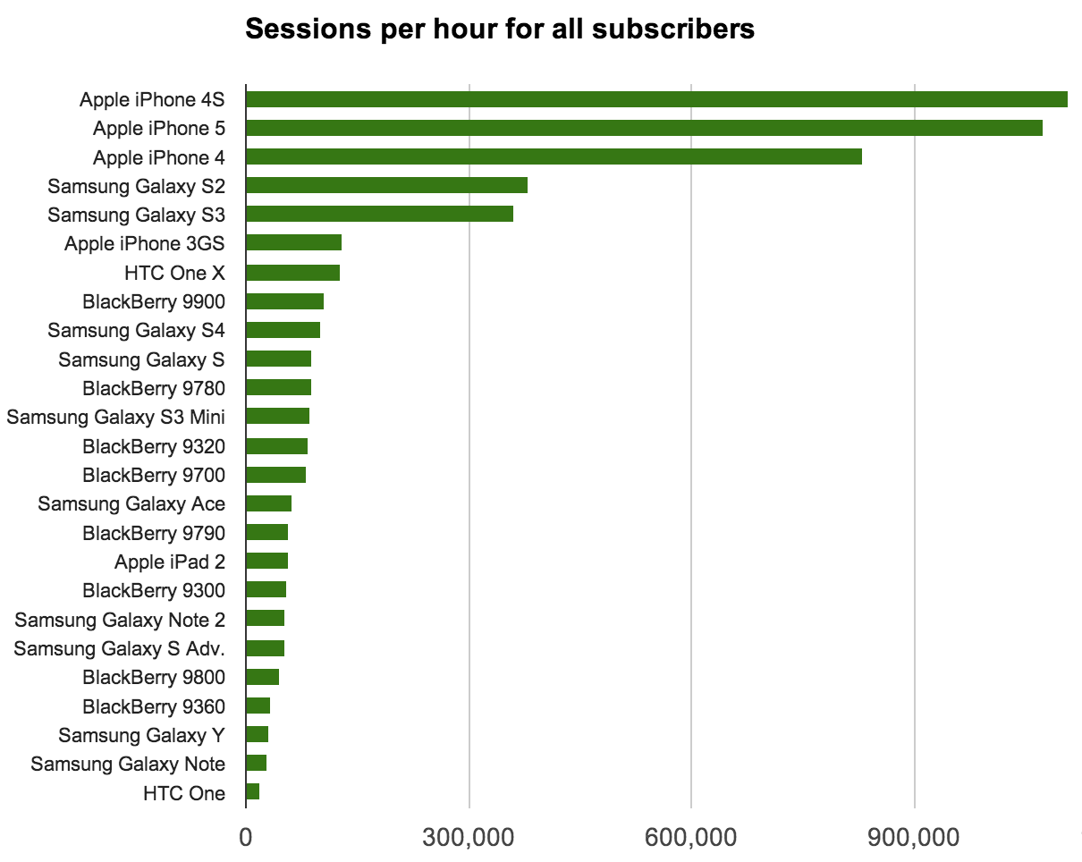 The number of sessions per hour, averaged across several different hours during 2013 in different locations, show iPhones are the most actively used smartphones on mobile networks.