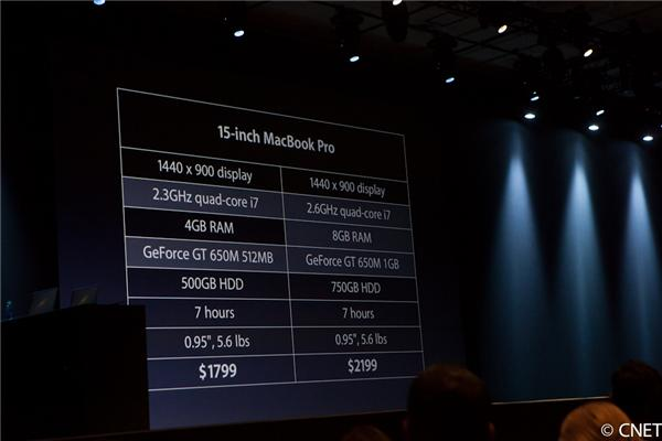 A look at the specs in Apple's 15-inch MacBook Pro.