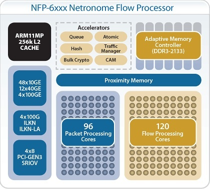 Netronome's Intel-manufactured chip has 96 packet processing cores and 120 flow processing core.  And, oh yeah, an ARM chip too.
