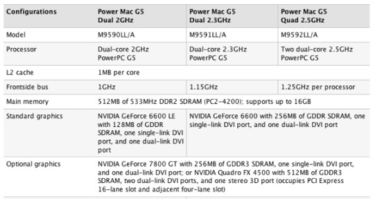 Specifications for the Apple Power Mac G5 tower design (now discontinued in August 2006)