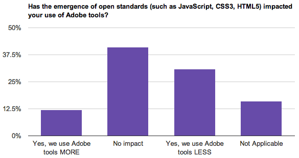 The rise of HTML5 and other Web standards has decreased many survey respondents' reliance on Adobe tools.