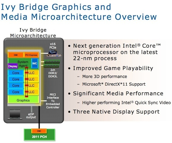 Intel's Ivy Bridge processor announcement is due later this month.