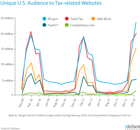 A look at traffic on tax-related Web sites over the last few years.