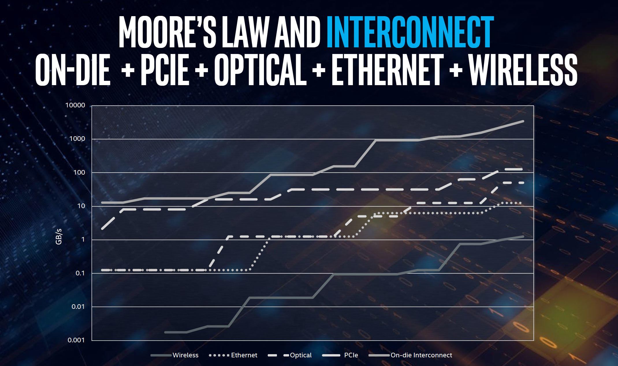 Over the last 12 years, interconnect speeds have improved exponentially from the shortest data-transfer distances to the longest.