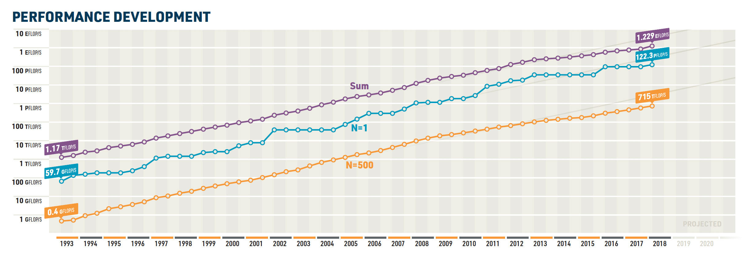 The rate of improvement has slowed for the 500 fastest supercomputers in recent years. The three lines, from top to bottom, show the total power of the machines on the Top500 list, the single most powerful model, and the 500th on the list.