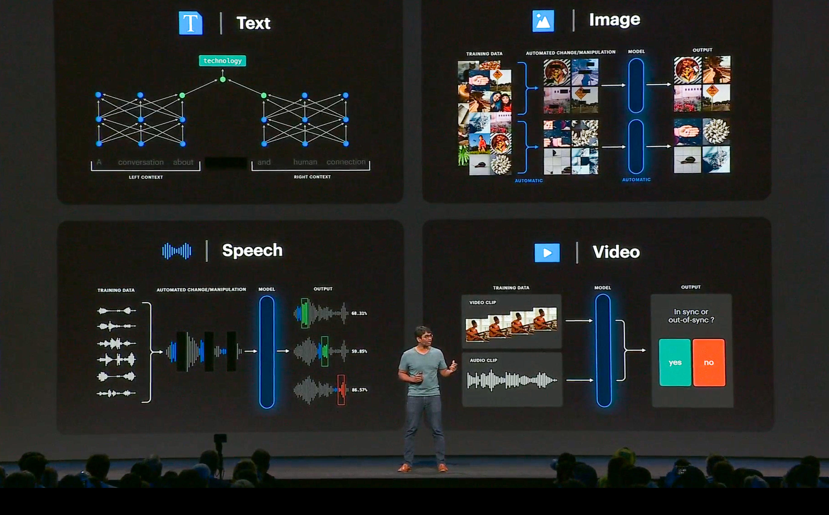 Facebook uses self-supervised AI training technology to process speech, text, video and photos, said Manohar Paluri, an AI research leader, at Facebook's F8 conference.