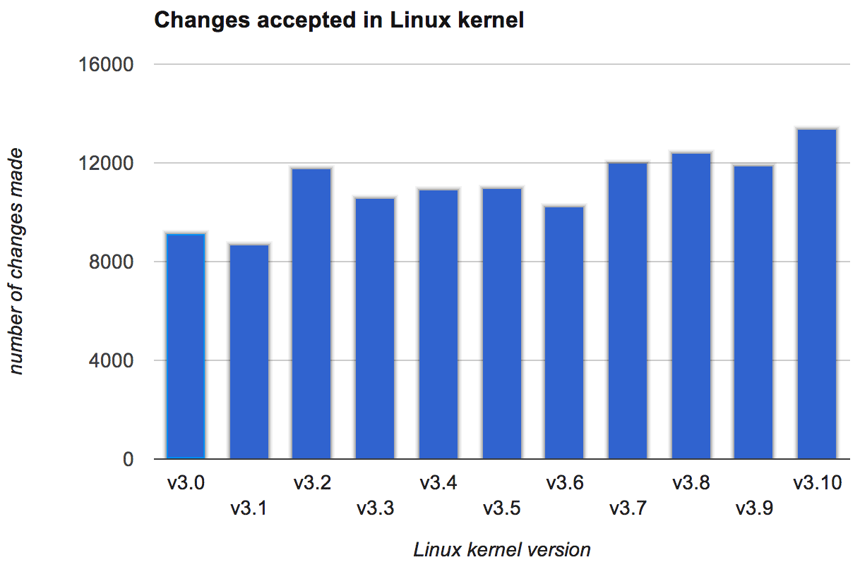 The total number of changes accepted into each version of the Linux kernel continues to grow.
