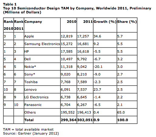 Top semiconductor buying in 2011. Click to enlarge.
