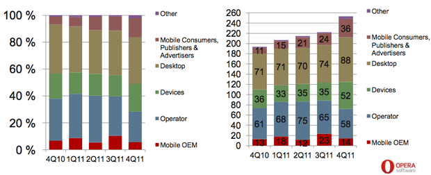Opera's revenue has been growing steadily. In the chart at right, it's measured in millions of Norwegian kroner.