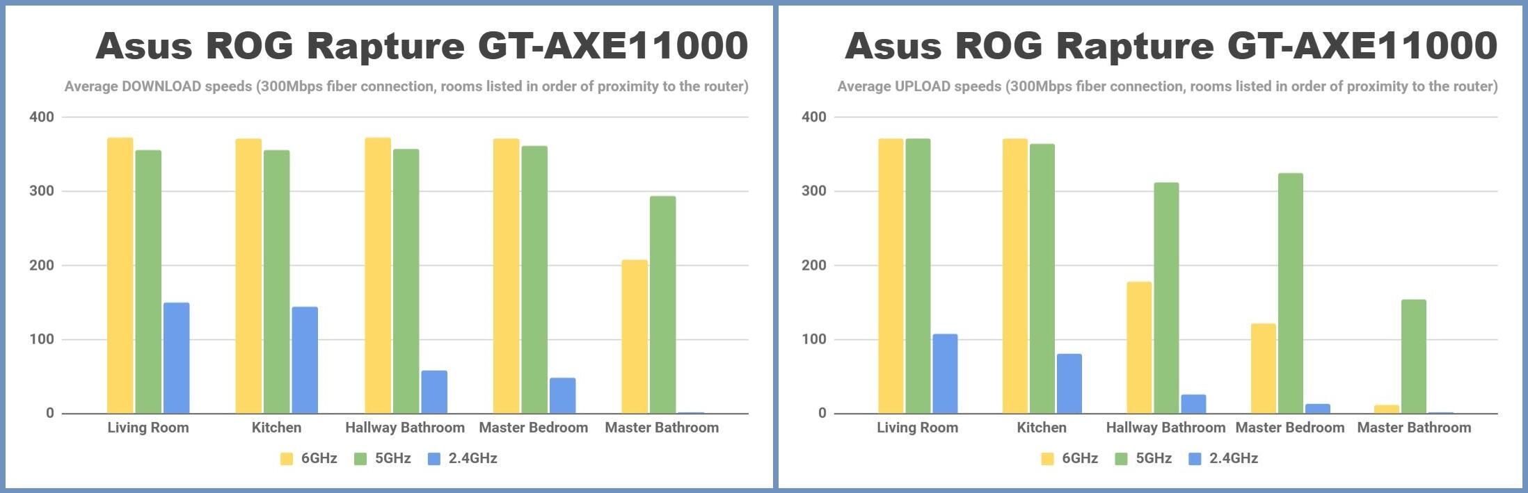 asus-rog-rapture-gt-axe11000-wi-fi-6e-router-average-download-and-upload-speeds
