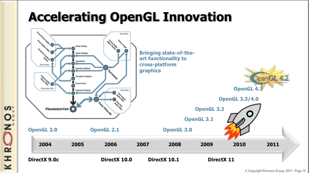 Accelerating OpenGL Innovation
