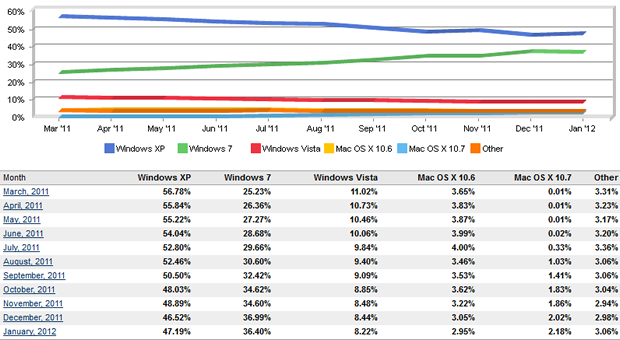 After 10 years, Windows XP is still the most popular OS.