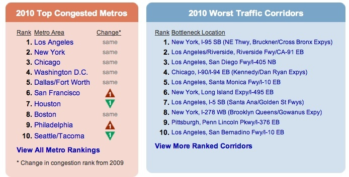 The INRIX Scorecard listing the cities with the worst commutes and the Top 10 Worst Commute Corridors.