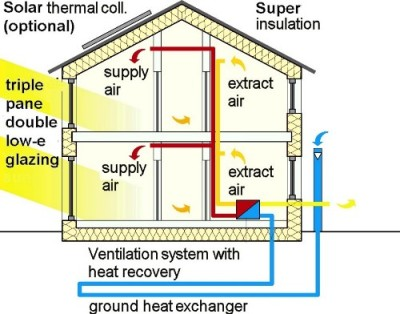 The Passive House concept calls for an air-tight, well insulated building, and a mechanical ventilation system, although a ground-source heat pump is not required. If south-facing walls are available, the building can take advantage of solar heating.