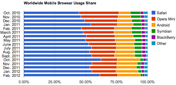 Among mobile devices, Android rose to second place over Opera Mini and No. 1 Safari extended its lead.