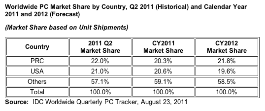 Worldwide PC market share by country, Q2 2011