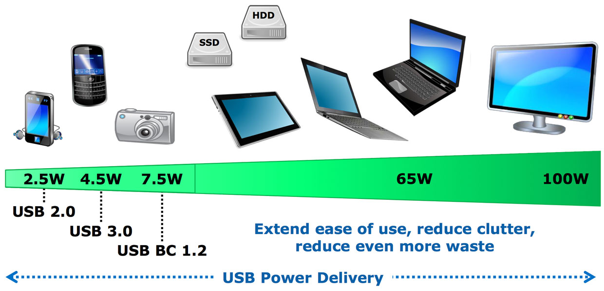 USB Power Delivery (USB PD) spans a much broader range of power demands, up to juice-sucking workstations.