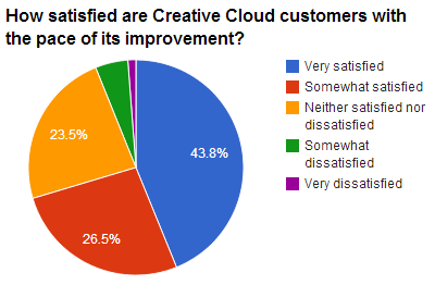 Among those who are using Creative Cloud, satisfaction with Adobe's pace of upgrades is positive. Adobe adds new features such as Photoshop's de-blurring technology and new titles such as Edge and Muse as they are finished.