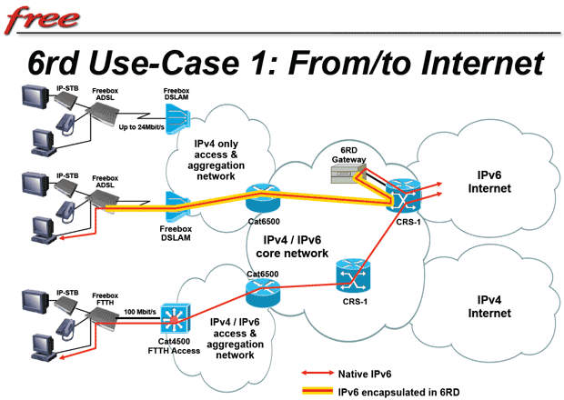 Bridging between IPv6 and IPv4 is complex. One approach, used by French ISP Free.fr, is called 6RD. With it, IPv6 data can be encapsulated within IPv4 data packets to traverse the existing Internet.