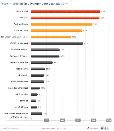 Appcelerator's first-quarter survey shows iOS solidly in the lead when it comes to developers' interest.