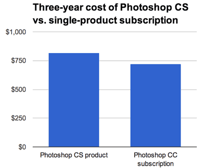 Over a three-year period, Photoshop -- a new version and an update -- is more expensive than a subscription to Photoshop Creative Cloud. This calculation doesn't include the subscription's first-year promotional pricing discount for existing CS customers.