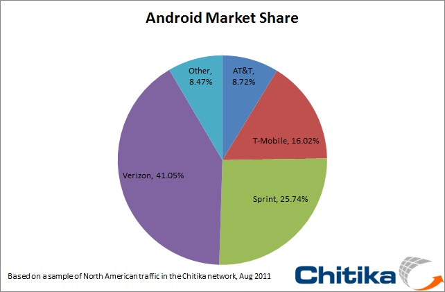 Android market share by carrier, according to Chitika.