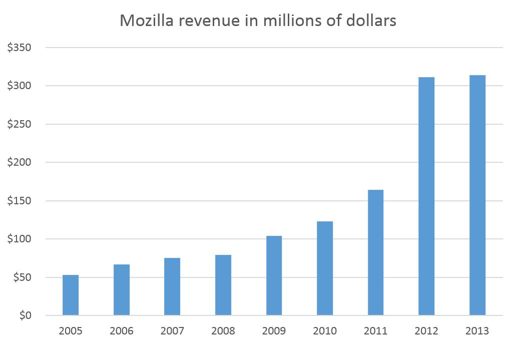 Mozilla's 90 percent surge in revenue from 2011 to 2012 flattened out to a 1 percent increase from 2012 to 2013. About 90 percent of Mozilla's revenue came from Google, which shares a portion of search-ad revenue generated by searches in Mozilla's Firefox browser.