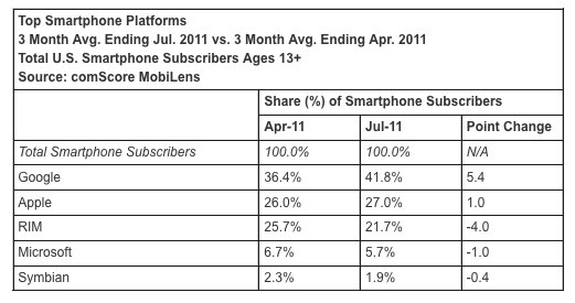 Android is tops in the U.S. mobile space.