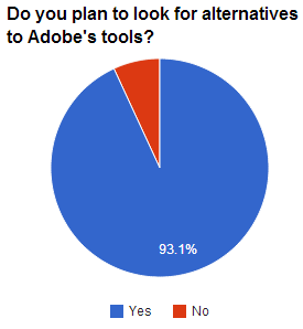 A vocal group has opposed Adobe's shift to subscriptions, and most respondents said they're looking at alternatives to Adobe software.
