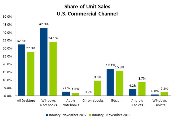 Total commercial channel sales.