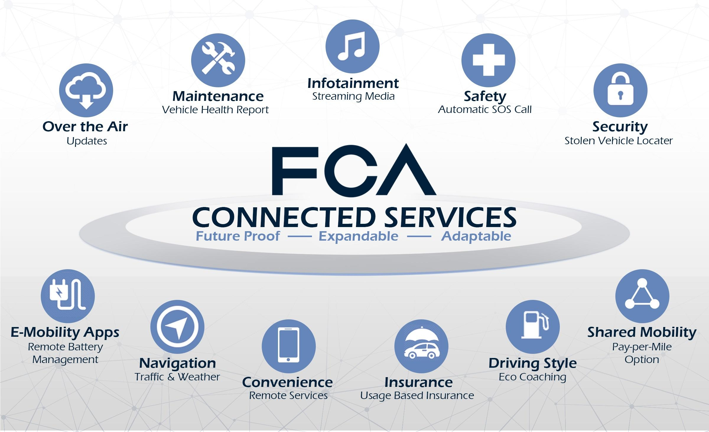 fca-connected-services