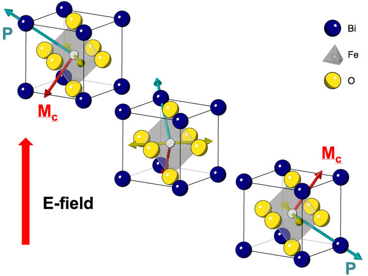 Crystals of bismuth iron oxide can be manipulated to store and process data with a technology called spintronics.