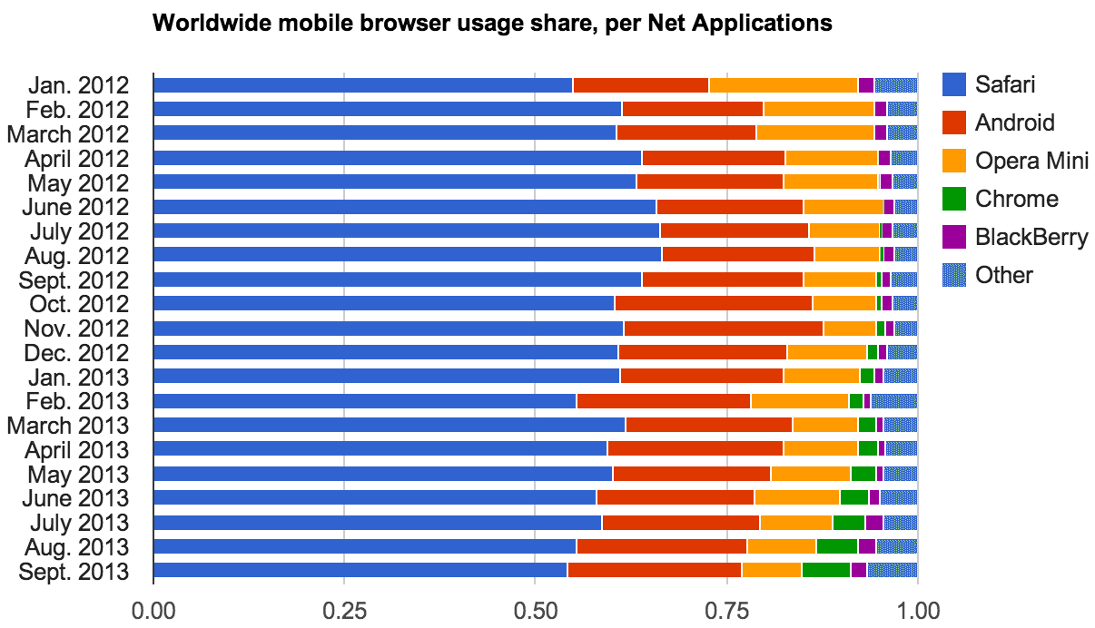 Net Applications shows significant growth in the usage of Google's Chrome on mobile devices.