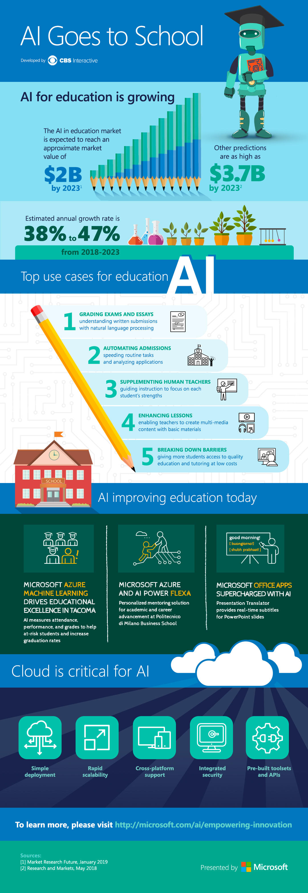 Microsoft AI for Education Infographic