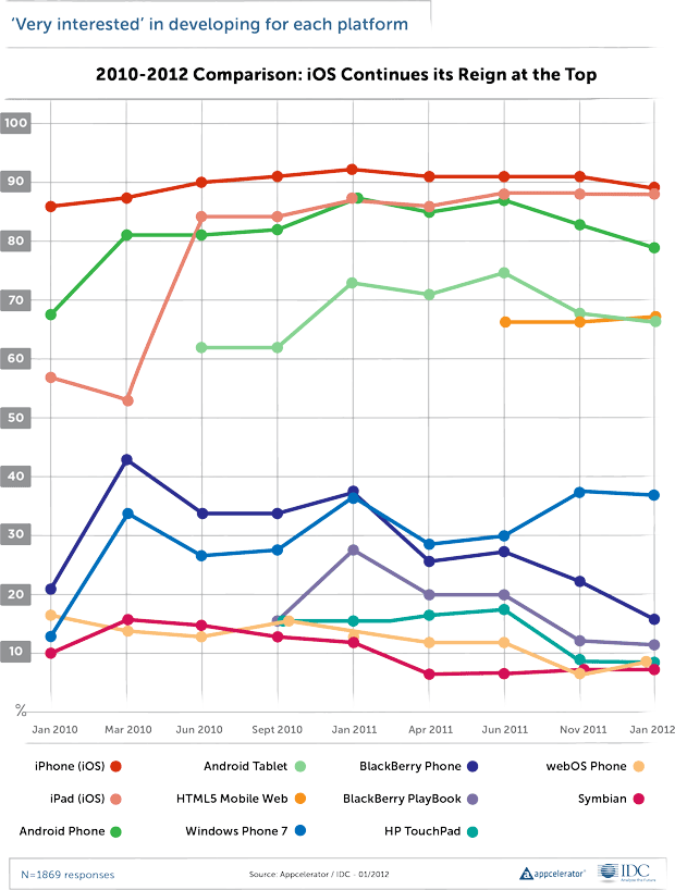 Appcelerator's quarterly surveys show that, although Android suffered recent declines, it's still well ahead of many competing mobile operating systems.