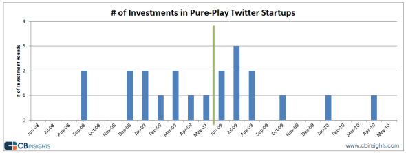 Investments in pure-play Twitter startups