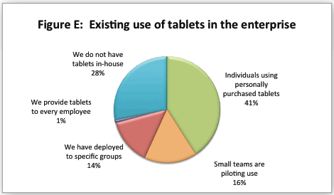 Most tablets in businesses were purchased by employees.