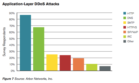 HTTP, used when a browser fetches a Web page from a server, is the most common application protocol for DDoS attacks, but other avenues include the standards for Net address lookups, e-mail, and voice communications.