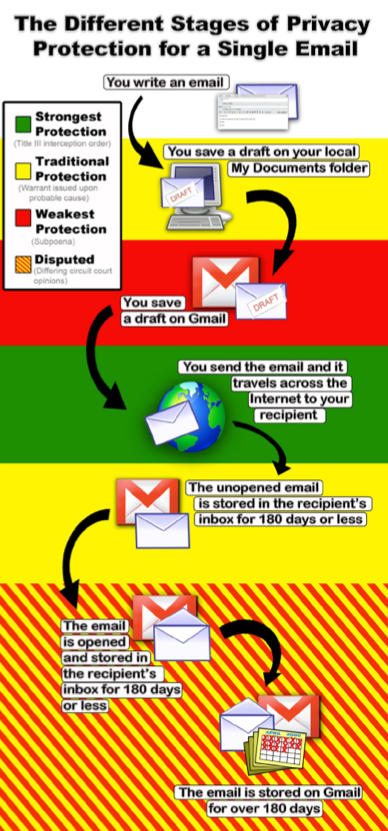 The odd ways a 1986 privacy law provides less (or more) protection to an e-mail message, depending on what stage it's in.