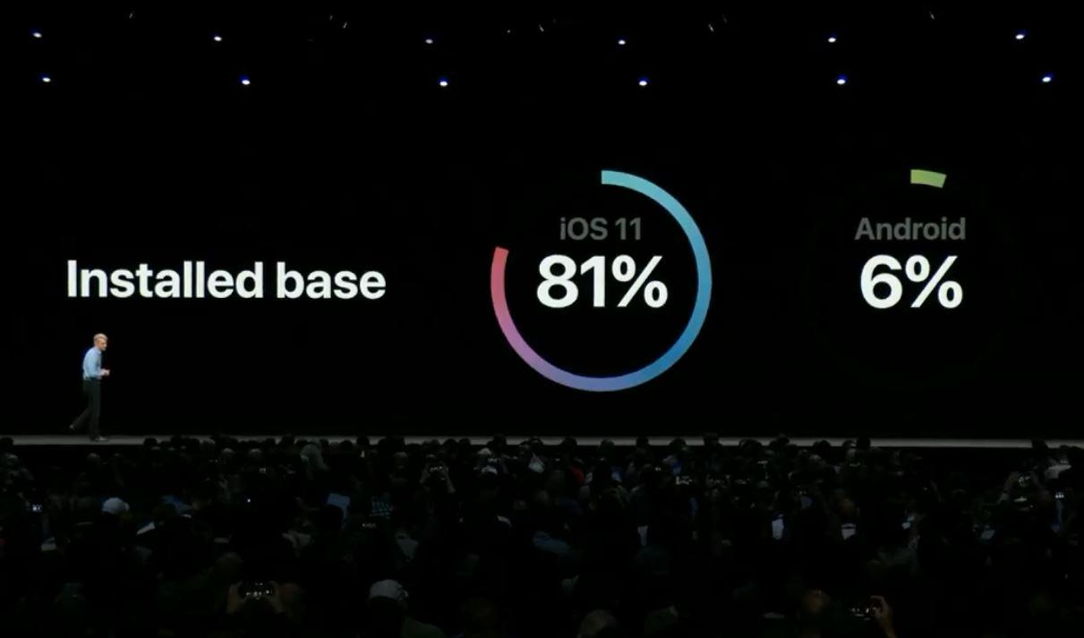 ios-and-android-software-adoption-rate
