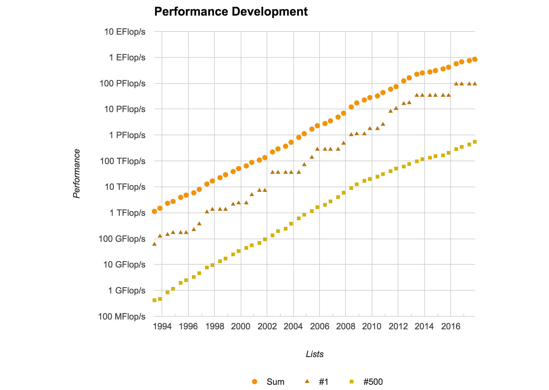 The steady increase in computing power on the Top500 list of supercomputers tailed off in recent years. This chart shows the performance of all 500 machines as the orange triangle points, the single fastest as the brown triangle and the 500th on the list