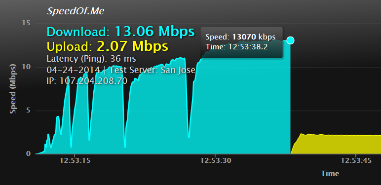 Fastest download speed recorded by SpeedOf.me