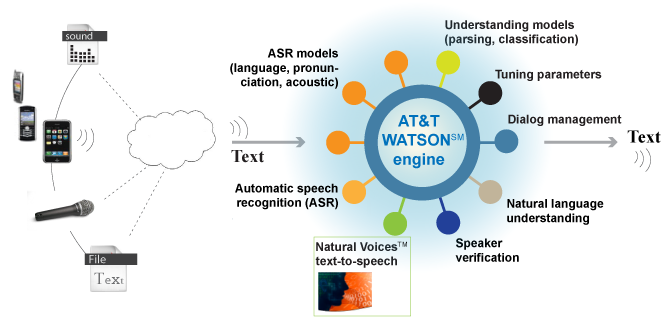 A visualization of AT&T's Watson.