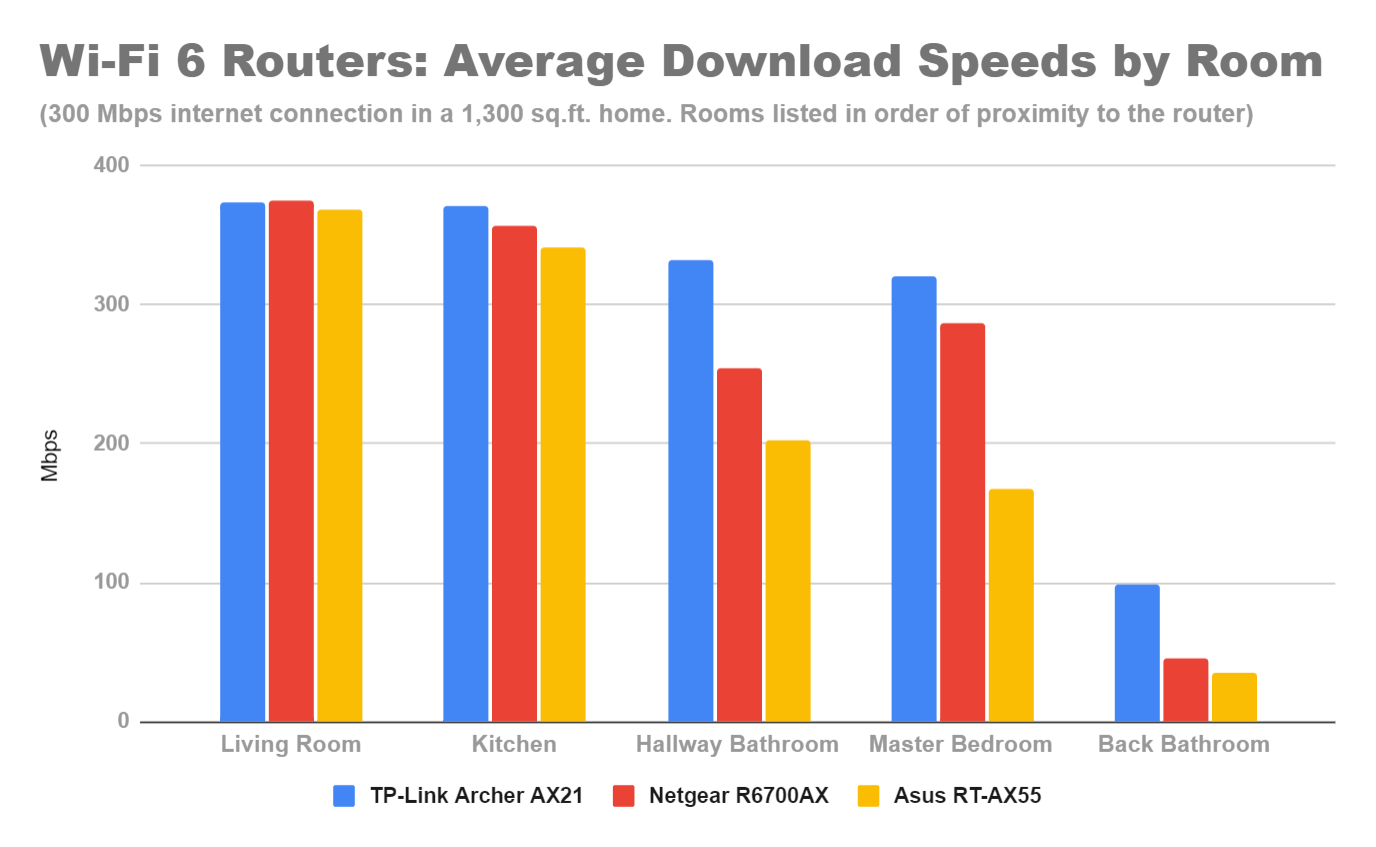 speed-test-bar-graph-tp-link-archer-ax21-netgear-r6700ax-asus-rt-ax55-wi-fi-6-routers.png