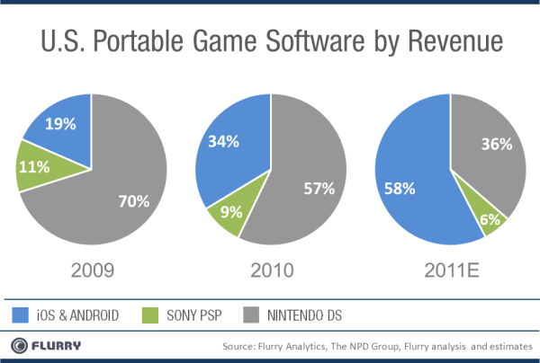 A look at portable game software revenue over the years.